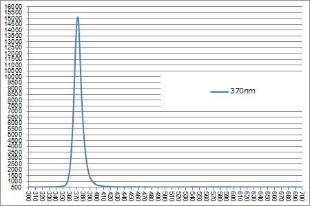 スペクトル 370nm
