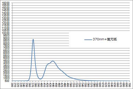 スペクトル 370nm+蛍光紙