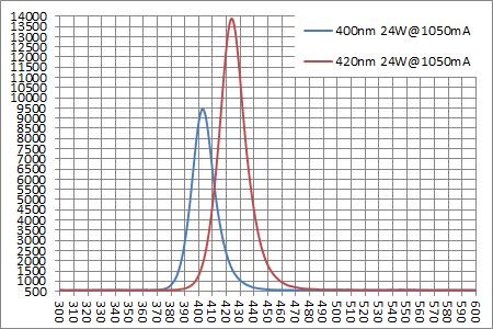 24W駆動時の各スペクトル強度