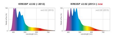 KR93SPスペクトル 2012 vs 2013