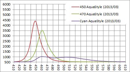 AquaStyle 青系スペクトル