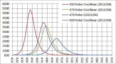 Rebel CoolBase 青系スペクトル