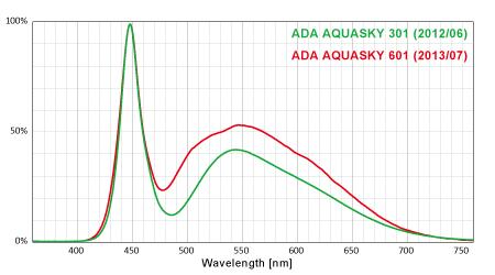 アクアスカイ301(2012/06)と601(2013/07)のスペクトル比較