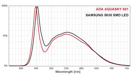 アクアスカイ601とSAMSUNG 5630 SMD LEDのスペクトル比較