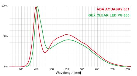 ADA AQUASKY 601とGEX CLEAR LED PG 600のスペクトル比較