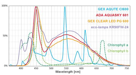 クロロフィル・スペクトル・カバー率比較