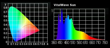 新バイタルウェーブ 新色 サン 実測スペクトル