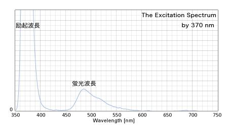 370nmによる反射スペクトル