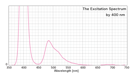 400nmによる反射スペクトル