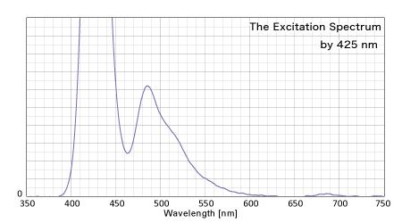 425nmによる反射スペクトル