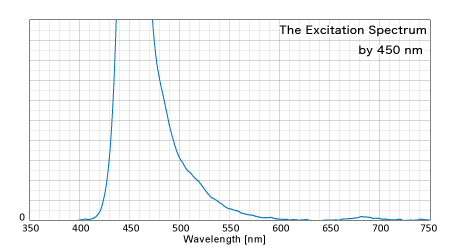 450nmによる反射スペクトル