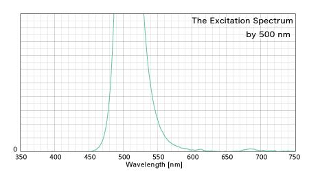500nmによる反射スペクトル