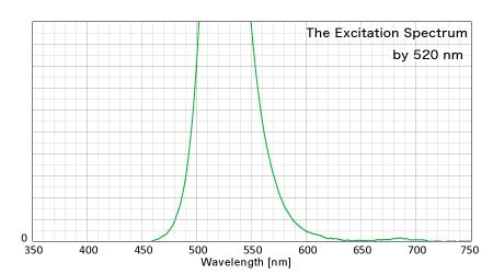 520nmによる反射スペクトル