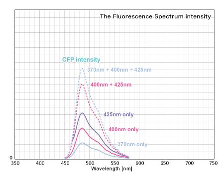 蛍光スペクトルの積分値