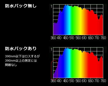 防水ケースによるスペクトルロス