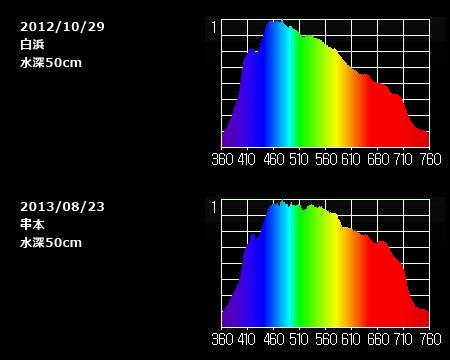 白浜と串本の水深50cmスペクトルの比較