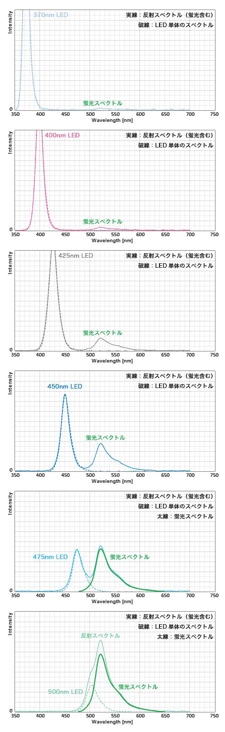 グリセアコモン・蛍光グリーン LEDごとの反射スペクトル
