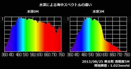 水深による海中スペクトルの違い