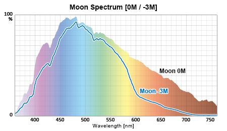 水深スペクトル:月光 0-3M