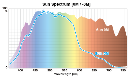 水深スペクトル:太陽 0-3M