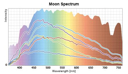 月光スペクトルと太陽光