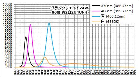 GC370 - 採用LED 個別スペクトル