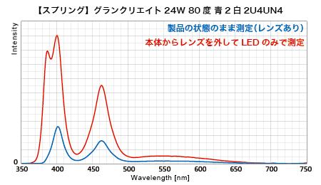 GC370 - スペクトル