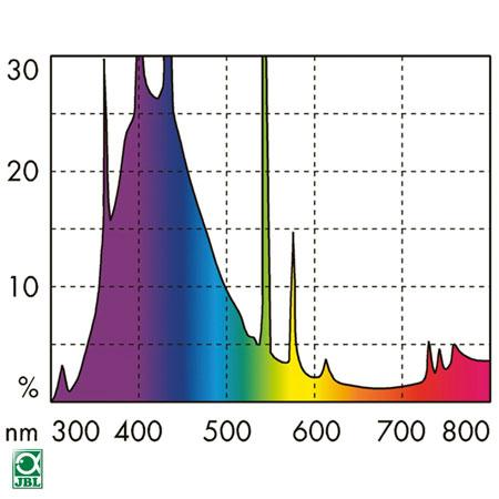 JBL Solar Marine Blue Ultra スペクトル