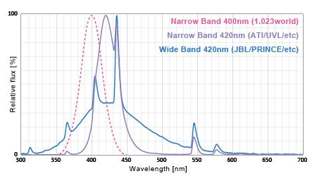 UV系蛍光灯スペクトル比較