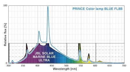 プリンス電機とJBLのスペクトル比較 100%