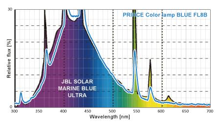 プリンス電機とJBLのスペクトル比較 30%