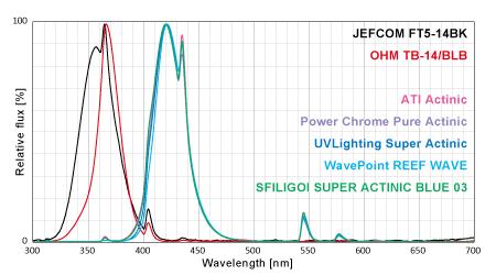 各社UV 370nm/Actinic系スペクトル