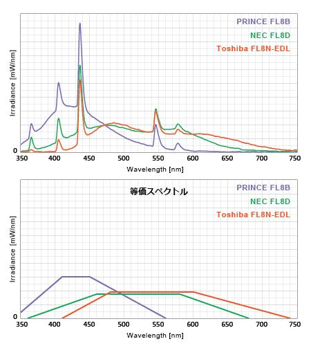 波長合成に有意義で理想的なT5スペクトル