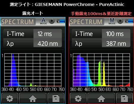 GIESEMANN PowerChrome - PureActinic 適正スペクトルと露光オーバースペクトル