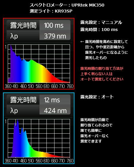 MK350の露光時間設定の違いによる測定結果の違い
