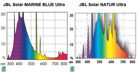 JBLの公称スペクトル