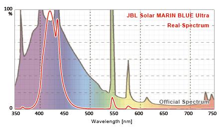 JBL SOLAR MARINE BLUE ULTRA 公称スペクトルと実測スペクトルの比較