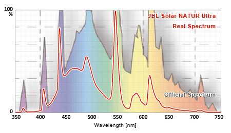 JBL SOLAR NATUR ULTRA 公称スペクトルと実測スペクトルの比較