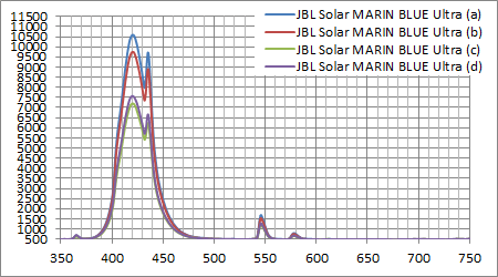 JBL SOLAR MARINE BLUE ULTRA 実測スペクトル