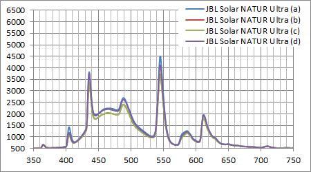 JBL SOLAR NATUR ULTRA 実測スペクトル