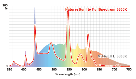 VITE-LITE 実測スペクトルとNaturesSunlite Full Spectrum 5500K 実測スペクトルの比較