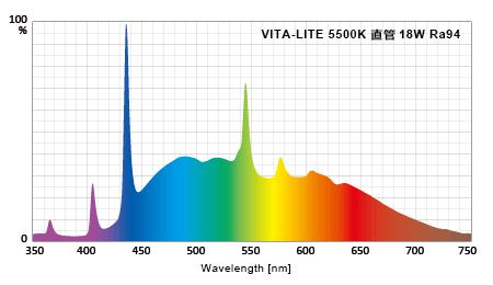 NaturesSunliteが互換を謳ってるVITE-LITEの実測スペクトル