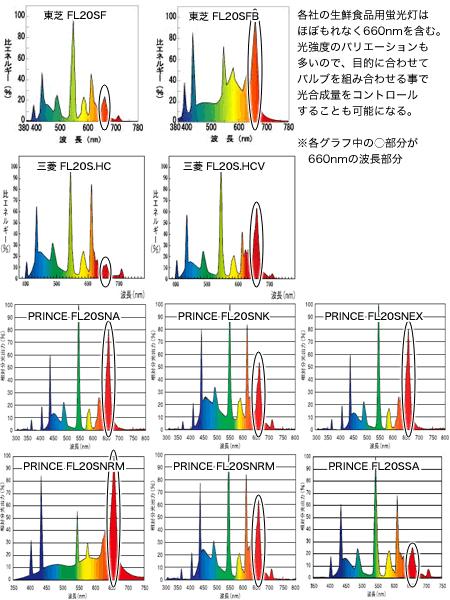 生鮮食品用の蛍光灯スペクトルには660nmが含まれる