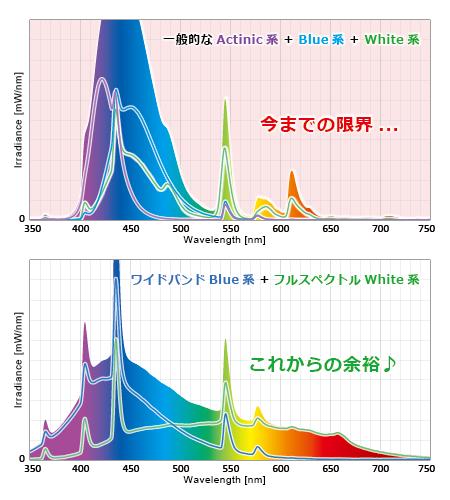 ブルー+ホワイト系蛍光灯の今までとこれからのスペクトル