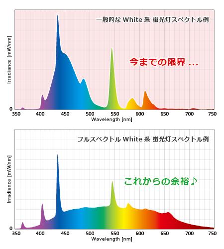 ホワイト系蛍光灯の今までとこれからのスペクトル