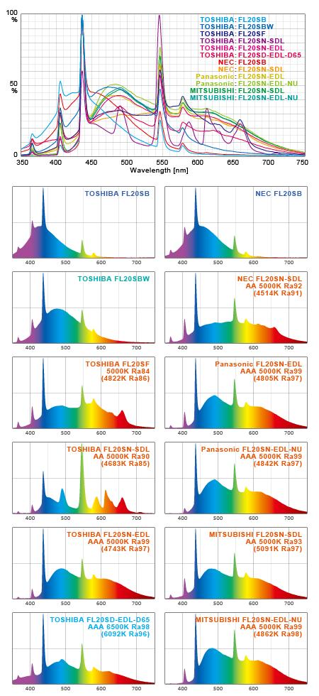 蛍光灯バルブ各種実測スペクトル