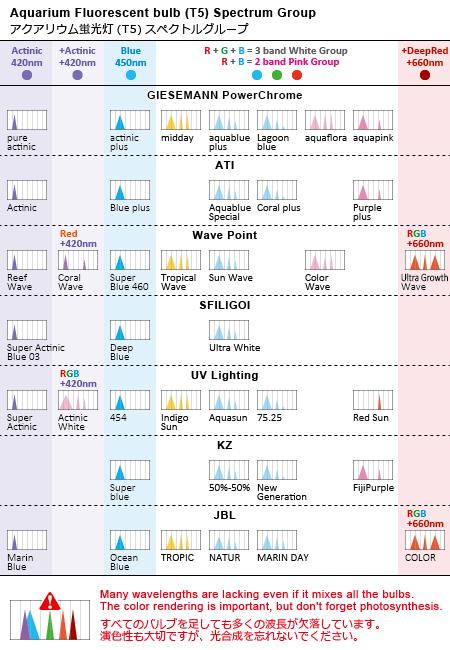 マリンアクアリウム用T5蛍光灯グループ (3波長型)