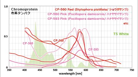 赤い色素タンパクの吸収スペクトルとアクアT5の3波長スペクトル