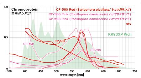 赤い色素タンパクの吸収スペクトルとKR93XP Wchのスペクトル
