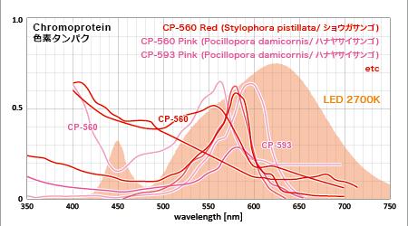 赤い色素タンパクの吸収スペクトルと電球色LED 2700Kのスペクトル